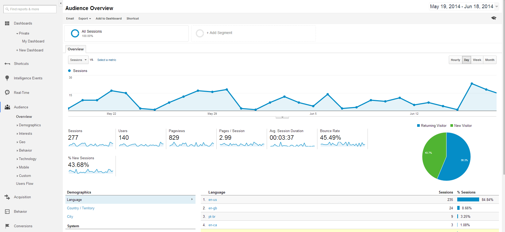 Google analytics traffic chart