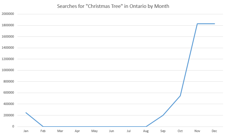graph showing christmas tree web search traffic